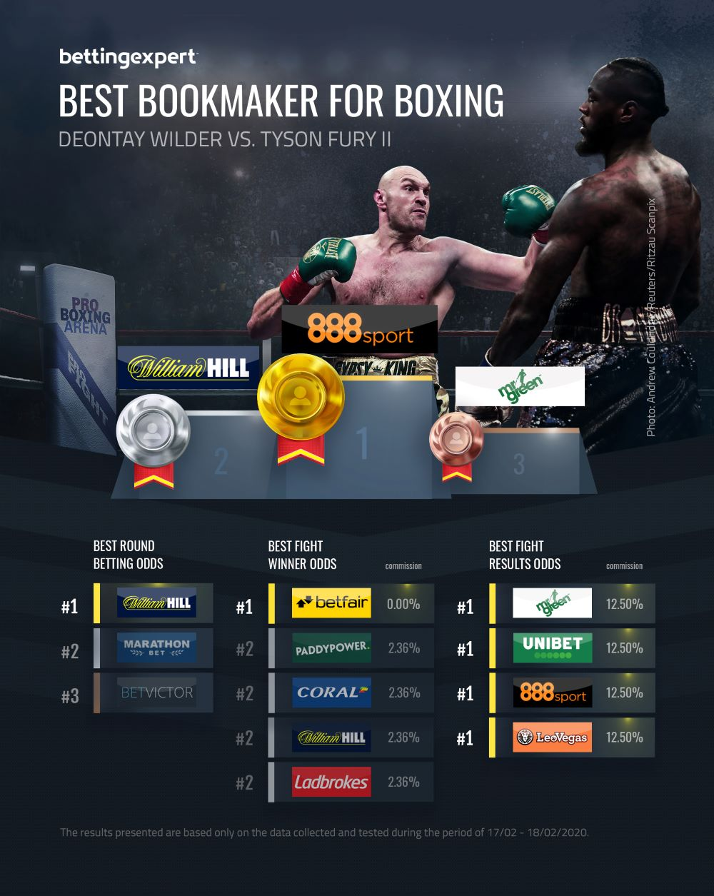 Boxing betting ladbrokes results aiding and abetting charge in nc how old