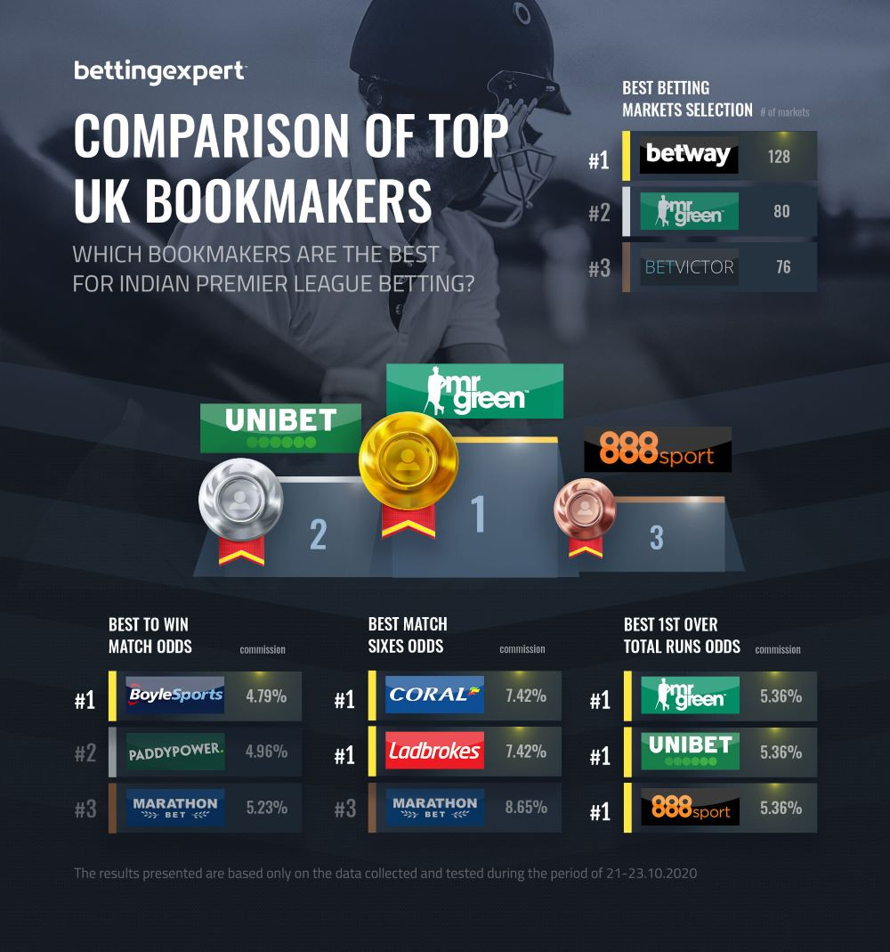 Boylesports betting offerswizard australian sports betting statistics